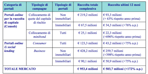 raccolta crowdfunding italia