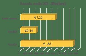 Analisi equity crowdfunding - Raccolta media