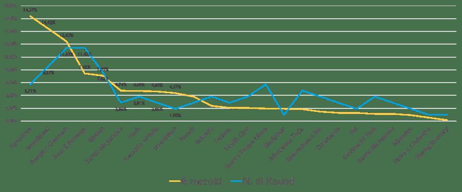 Analisi equity crowdfunding - Settori