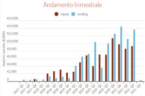 Crowdfunding immobiliare Italia Q3 2021 per trimestre